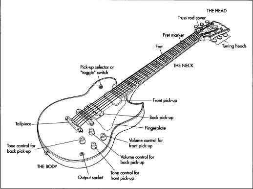 Construction of a Electrical Guitar